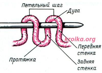 вязание протяжка